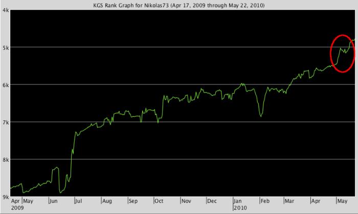 KGS Rank Graph for Nikolas73
